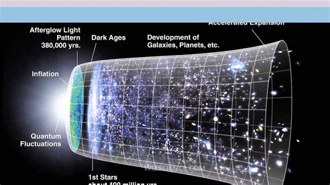 Metric expansion of space - Video Learning - WizScience