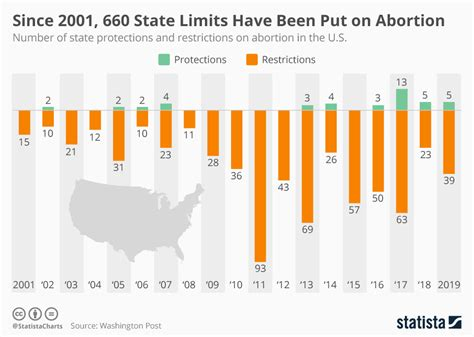 Chart: Since 2001, 660 State Limits Have Been Put on
