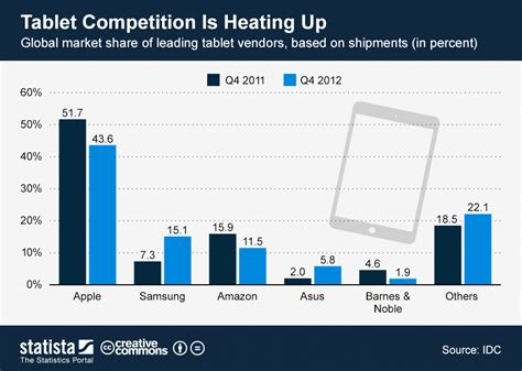 Chart: Tablet Competition Is Heating Up | Statista