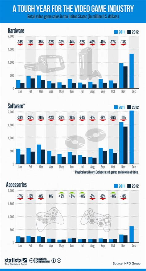 Chart: A Tough Year for the Video Game Industry | Statista