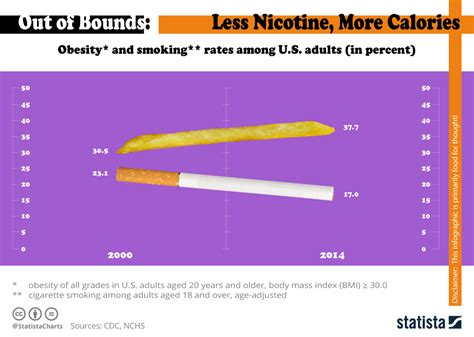 Chart: America is Smoking Less but Getting Fatter | Statista